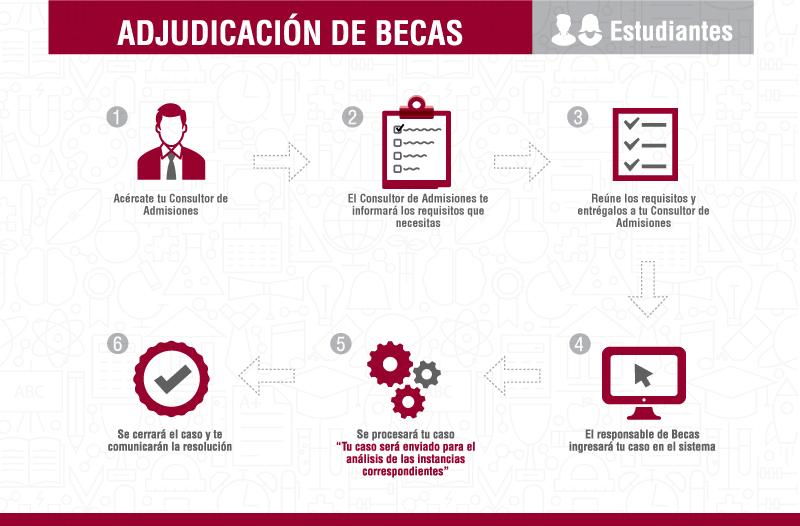 adjudicacion_becas